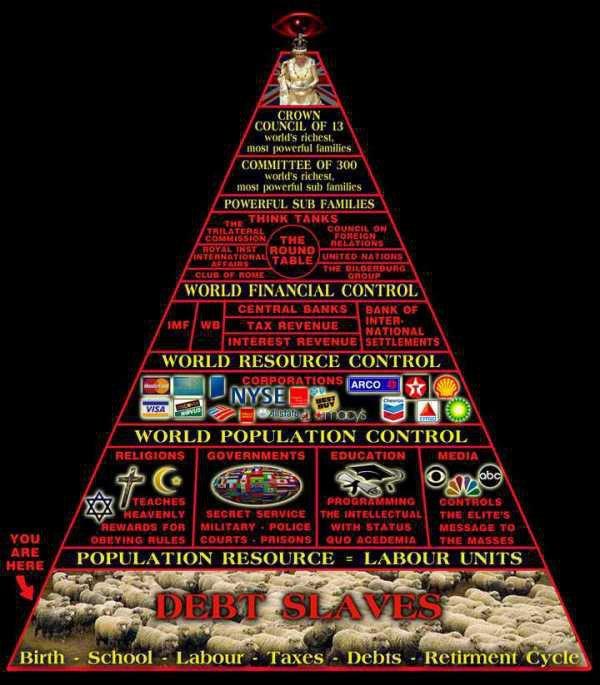 piramida poddaństwa NWO