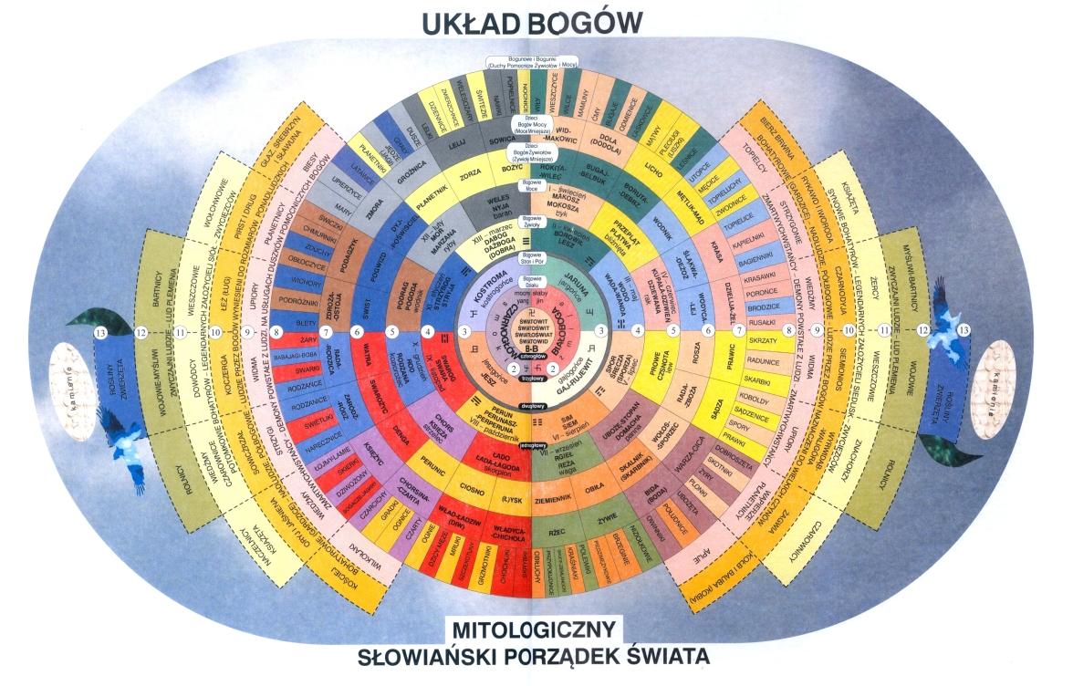 Poczet Bogów Słowiańskich