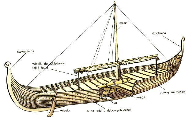 Vikingowie Słowianie